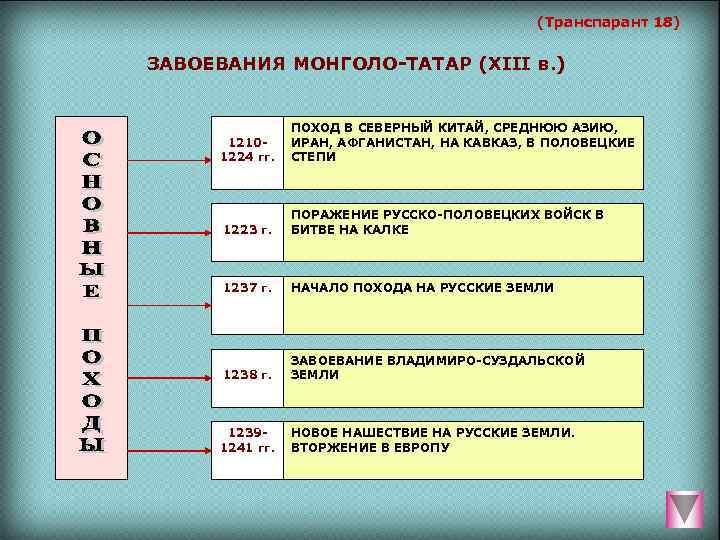 (Транспарант 18)  ЗАВОЕВАНИЯ МОНГОЛО-ТАТАР (XIII в. )
