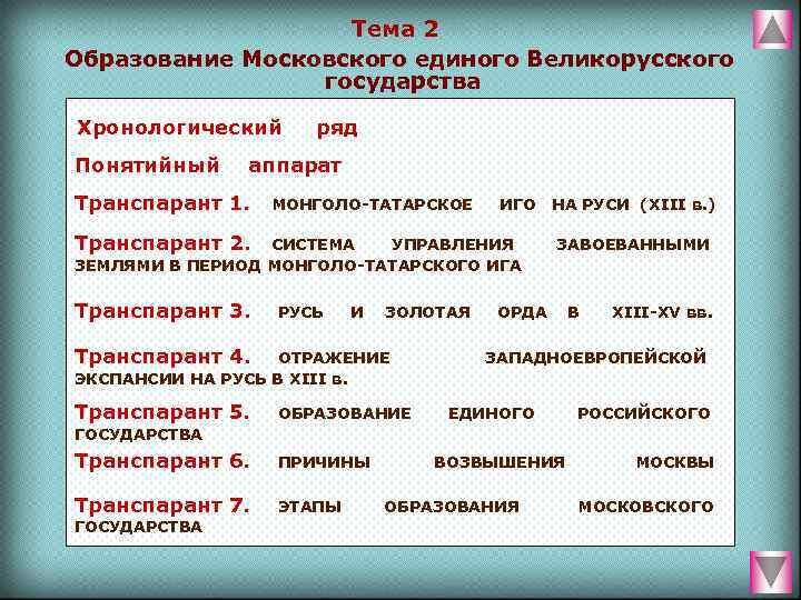 Тема 2 Образование Московского единого Великорусского    государства