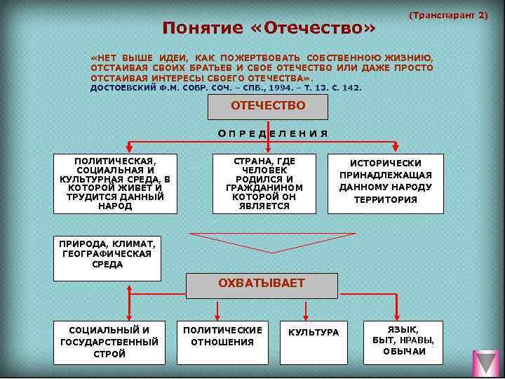 (Транспарант 2)     Понятие «Отечество»