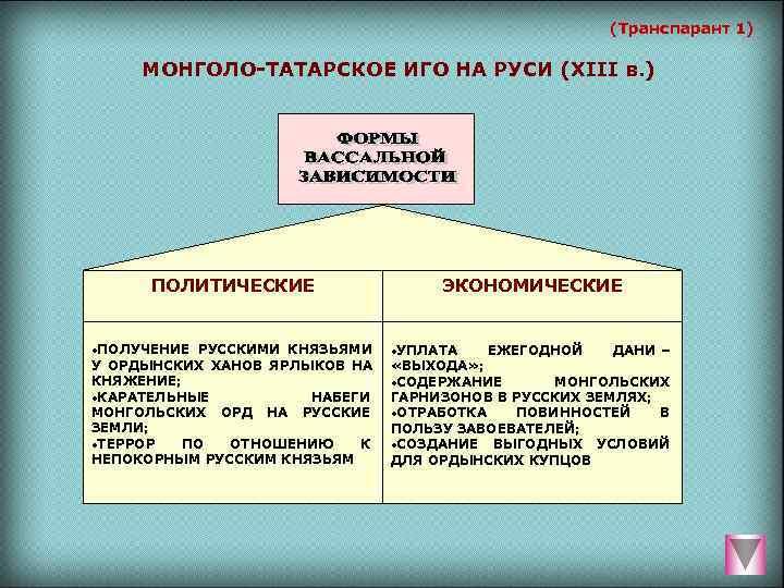 (Транспарант 1)  МОНГОЛО-ТАТАРСКОЕ ИГО НА РУСИ (XIII в.