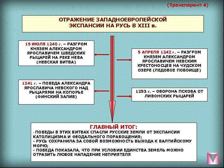(Транспарант 4)   ОТРАЖЕНИЕ ЗАПАДНОЕВРОПЕЙСКОЙ