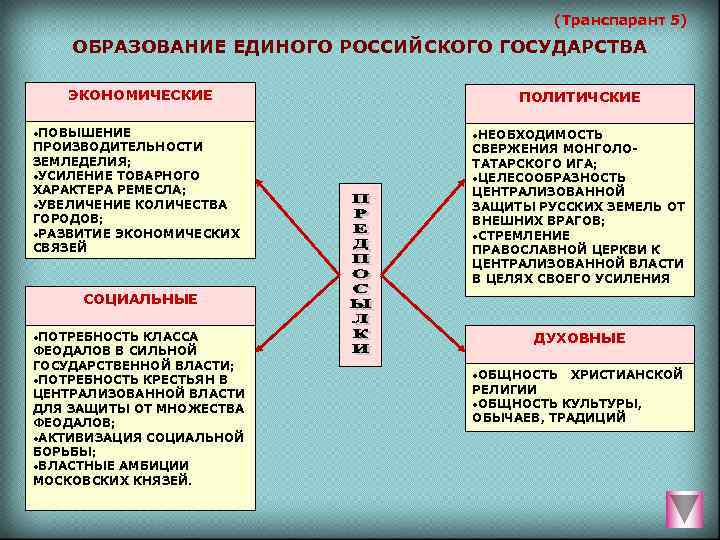 (Транспарант 5) ОБРАЗОВАНИЕ ЕДИНОГО РОССИЙСКОГО ГОСУДАРСТВА ЭКОНОМИЧЕСКИЕ
