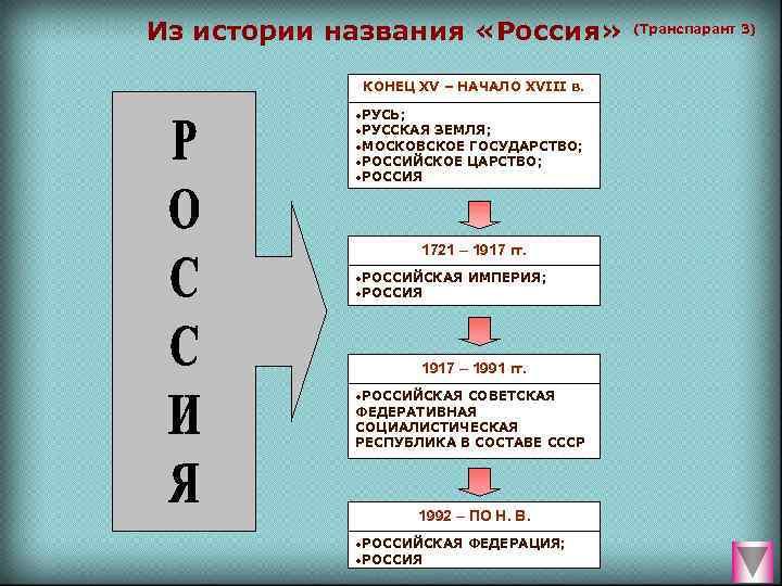 Из истории названия «Россия»   (Транспарант 3)    КОНЕЦ XV –