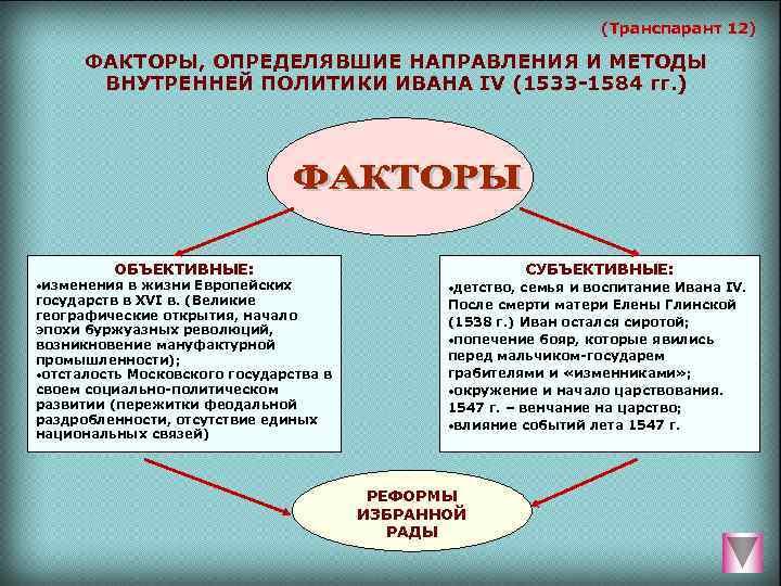 (Транспарант 12)  ФАКТОРЫ, ОПРЕДЕЛЯВШИЕ НАПРАВЛЕНИЯ И МЕТОДЫ