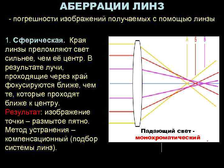 АБЕРРАЦИИ ЛИНЗ - погрешности изображений получаемых с помощью линзы 1. Сферическая.