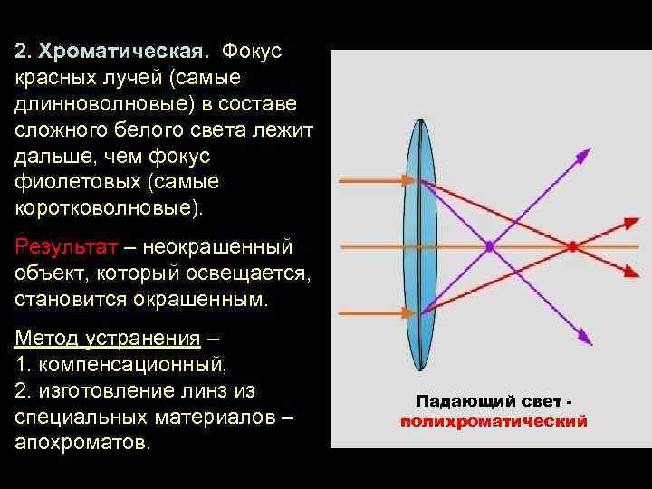 2. Хроматическая. Фокус красных лучей (самые длинноволновые) в составе сложного белого света лежит дальше,