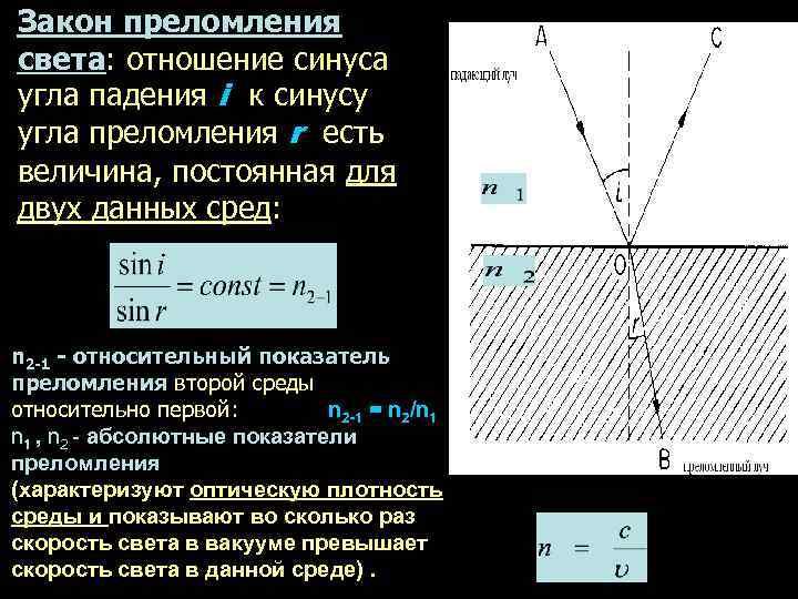 Закон преломления света: отношение синуса угла падения i к синусу угла преломления r есть