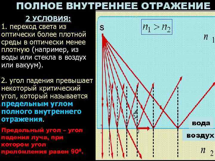 ПОЛНОЕ ВНУТРЕННЕЕ ОТРАЖЕНИЕ  2 УСЛОВИЯ: 1. переход света из оптически более
