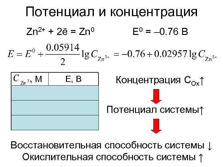 Потенциал и концентрация  Zn 2+ + 2ē = Zn 0  E