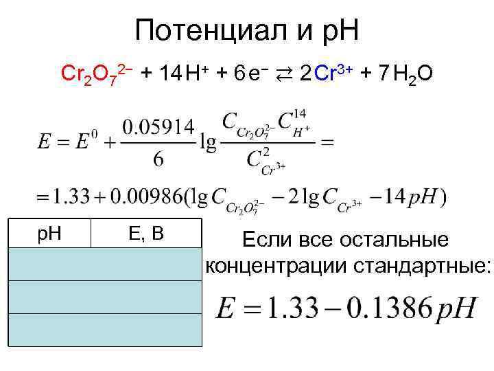 Потенциал и p. H Cr 2 O 72− + 14H+ + 6e−