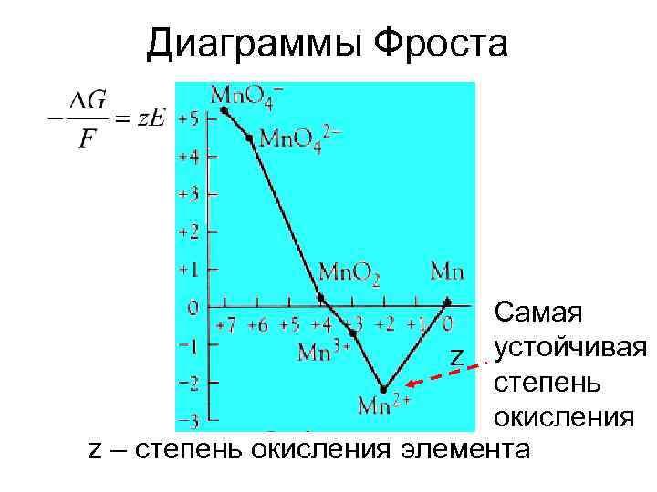 Диаграммы Фроста       Самая