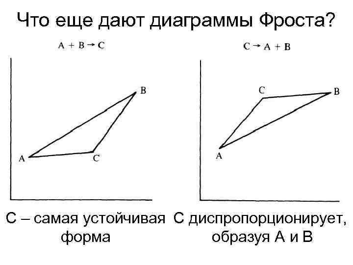 Что еще дают диаграммы Фроста? С – самая устойчивая С диспропорционирует,