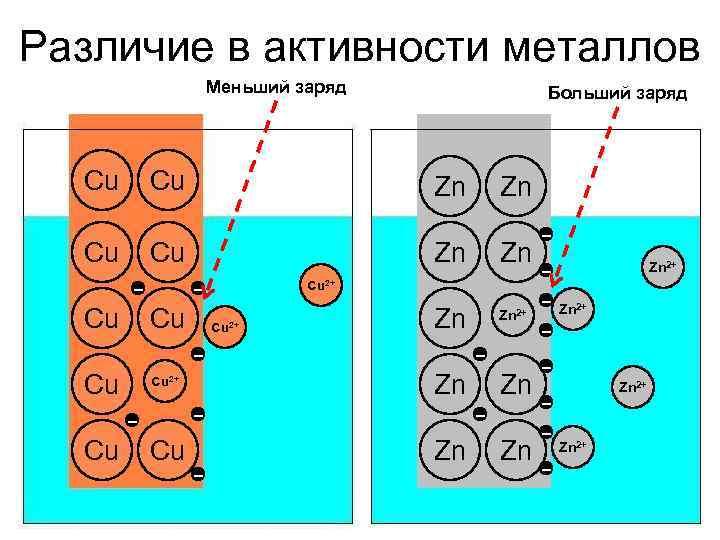 Различие в активности металлов    Меньший заряд    Больший заряд
