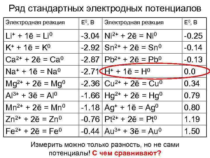 Ряд стандартных электродных потенциалов Электродная реакция  Е 0 , В Li+ + 1ē