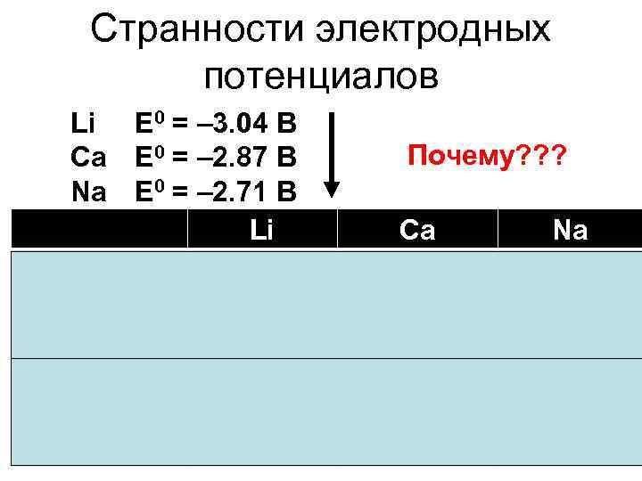 Странности электродных  потенциалов Li Е 0 = – 3. 04 В Ca