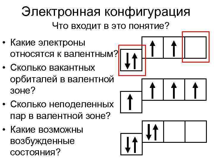 Электронная конфигурация  Что входит в это понятие?  • Какие электроны