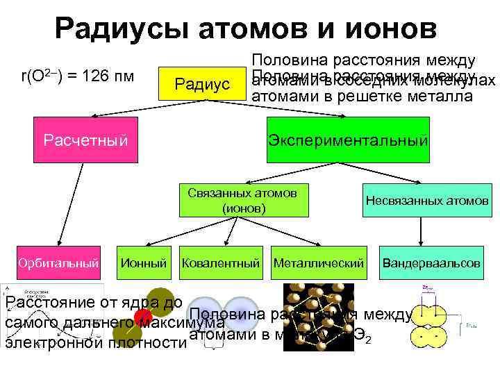 Радиусы атомов и ионов      Половина расстояния между r(O