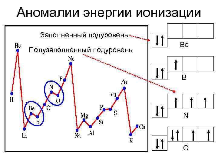 Аномалии энергии ионизации  Заполненный подуровень      Be Полузаполненный подуровень