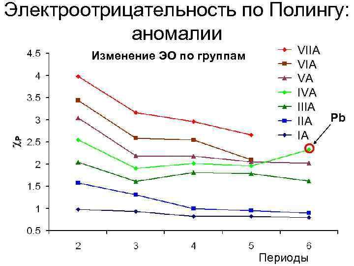 Электроотрицательность по Полингу:   аномалии   Изменение ЭО по группам  VIIA