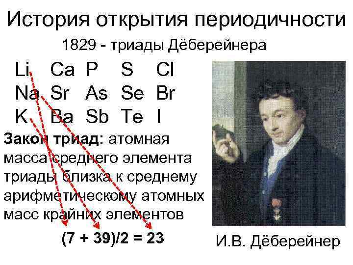 История открытия периодичности  1829 - триады Дёберейнера Li Ca P S Cl Na