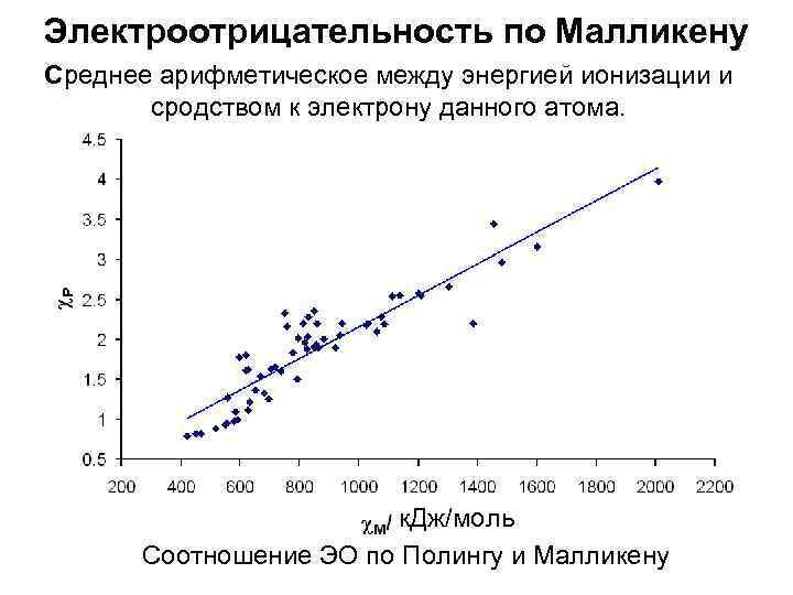 Электроотрицательность по Малликену Среднее арифметическое между энергией ионизации и  сродством к электрону данного