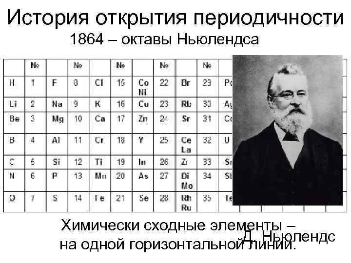 История открытия периодичности 1864 – октавы Ньюлендса   Химически сходные элементы –