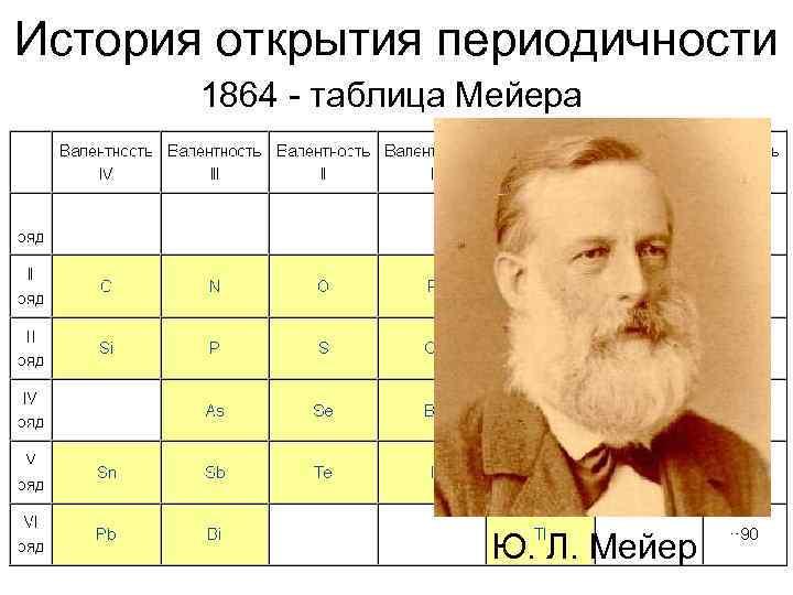 История открытия периодичности  1864 - таблица Мейера      Ю.