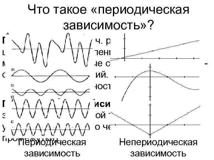 Что такое «периодическая  зависимость» ? Периодический [греч. periodikos] – появляю- щийся через
