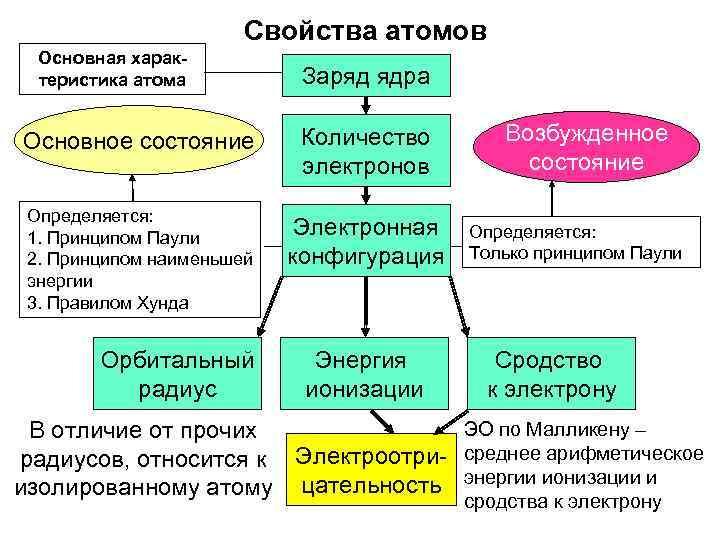 Свойства атомов  Основная харак-  теристика атома  Заряд