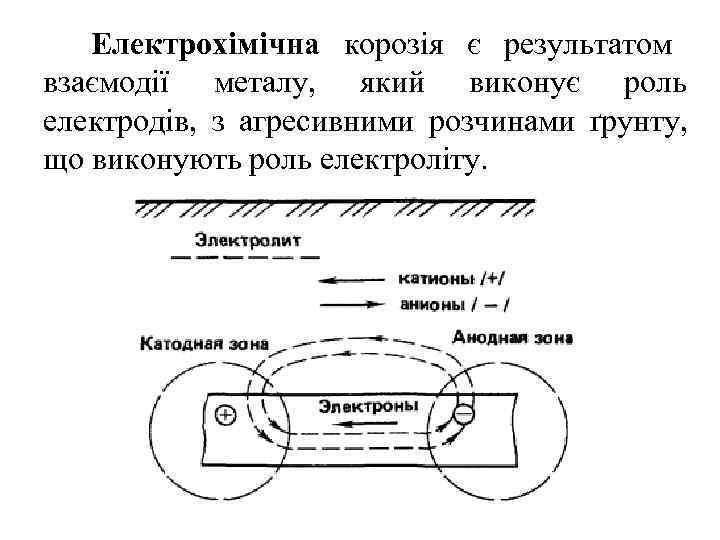 Електрохімічна корозія є результатом взаємодії металу, який виконує роль електродів, з агресивними