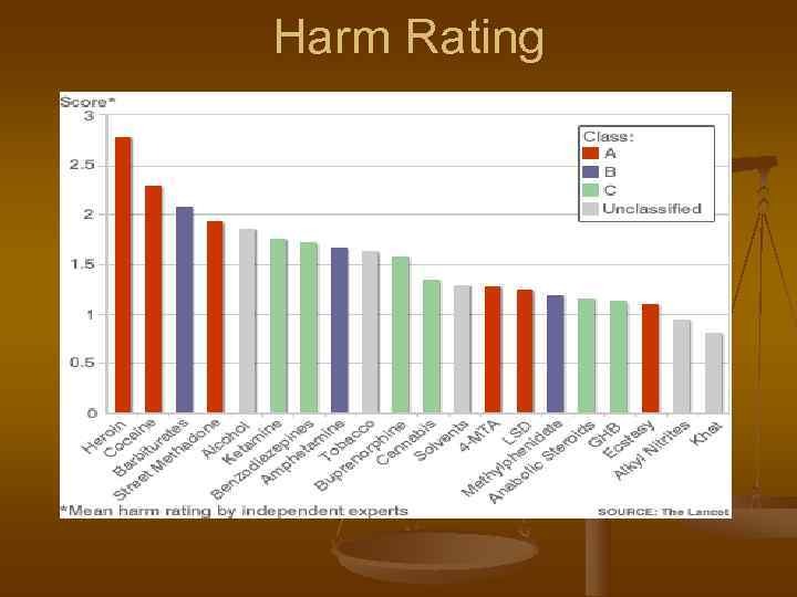 Harm Rating