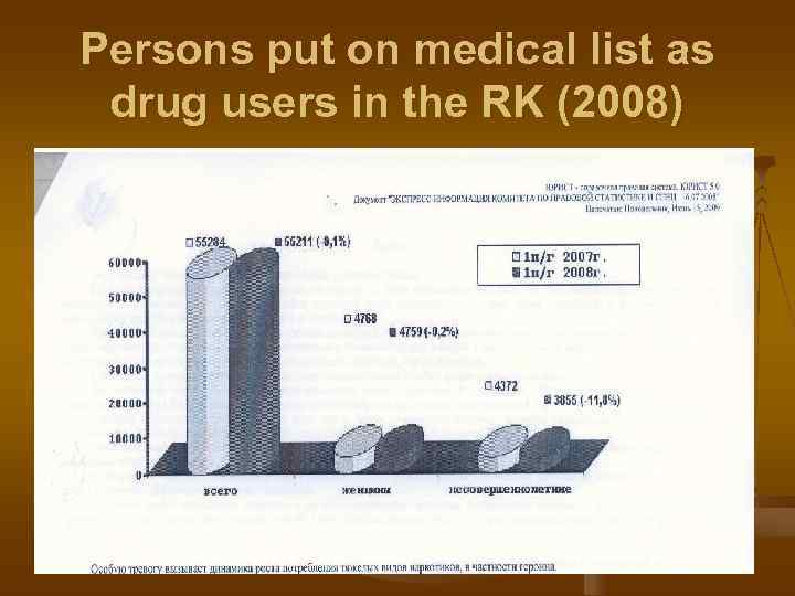 Persons put on medical list as drug users in the RK (2008)