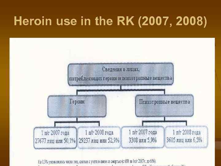 Heroin use in the RK (2007, 2008)