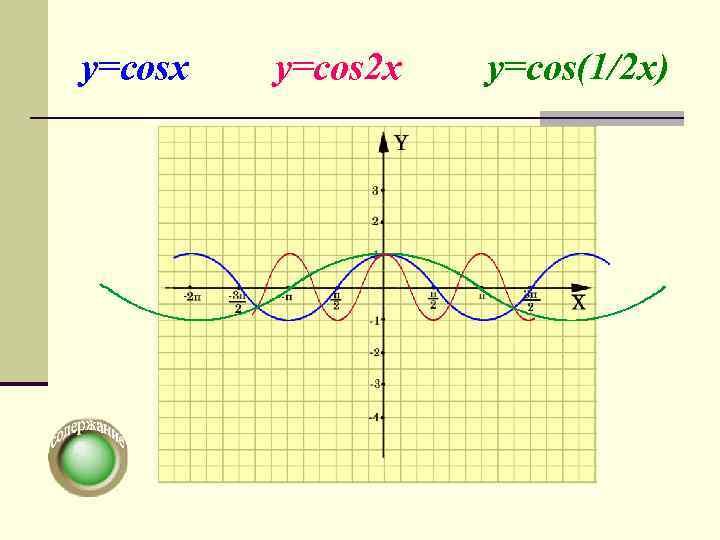 y=cosx  y=cos 2 x  y=cos(1/2 x)