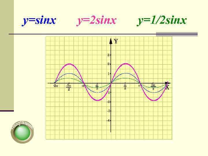 y=sinx  y=2 sinx  y=1/2 sinx