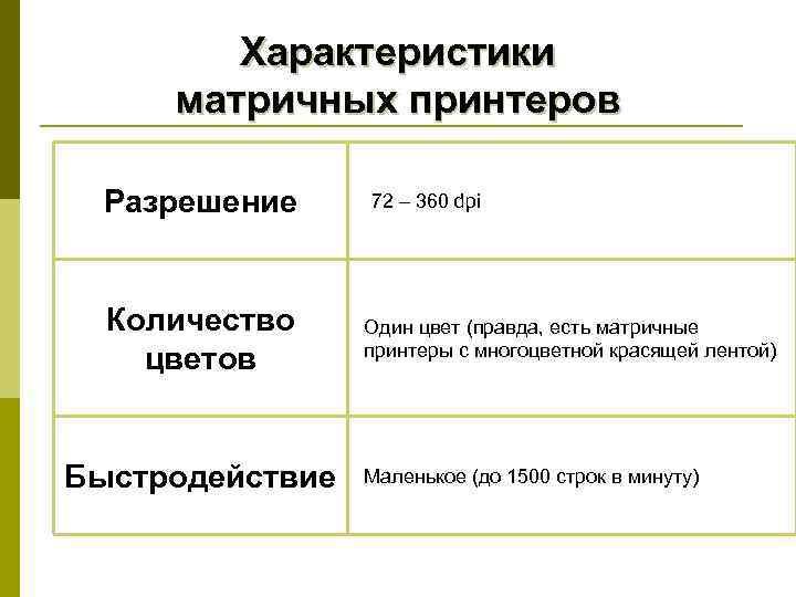 Характеристики матричных принтеров  Разрешение 72 – 360 dpi  Количество Один