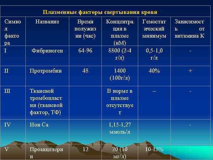 Плазменные факторы свертывания крови Симво Название  Время Концентра Гемостат  Зависимост