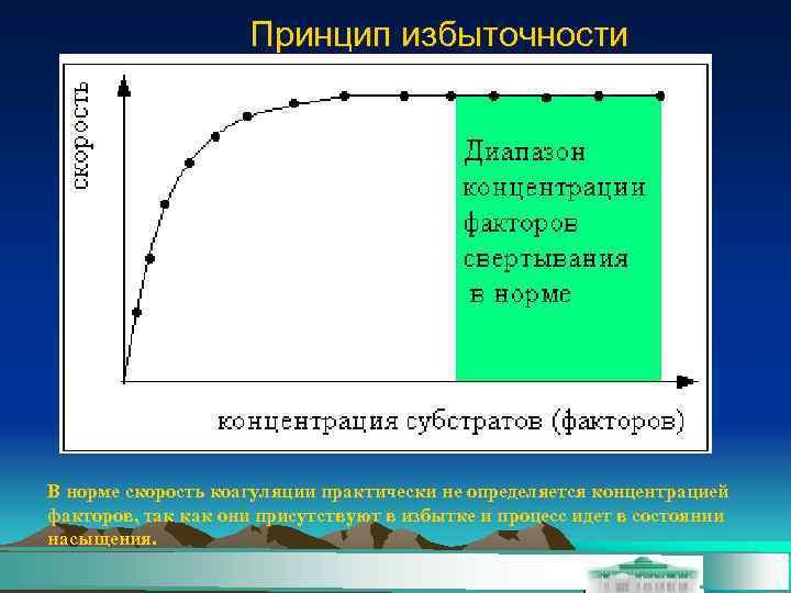 Принцип избыточности В норме скорость коагуляции практически не определяется