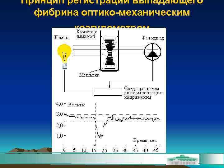 Принцип регистрации выпадающего  фибрина оптико-механическим   коагулометром
