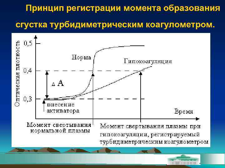 Принцип регистрации момента образования сгустка турбидиметрическим коагулометром.