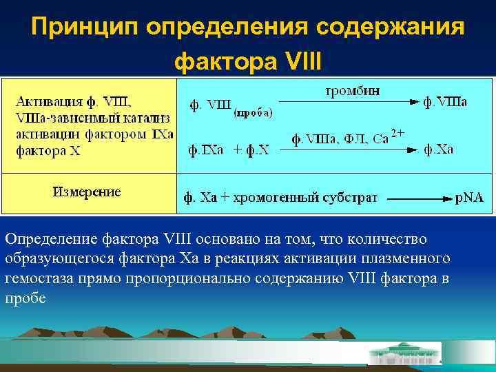 Принцип определения содержания   фактора VIII Определение фактора VIII основано на