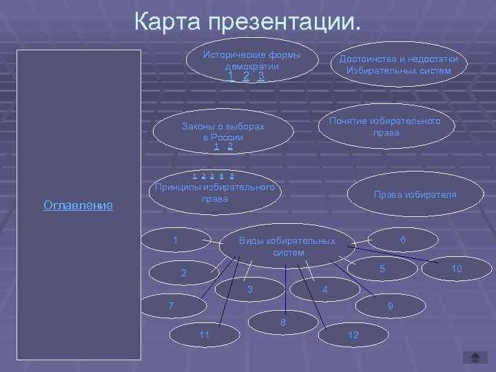 Карта презентации.     Исторические формы