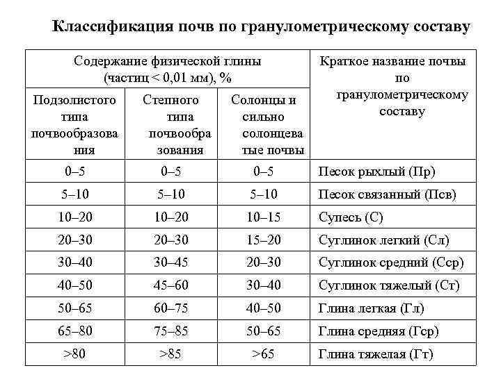 Классификация почв по гранулометрическому составу  Содержание физической глины   Краткое