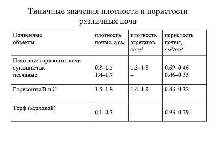 Типичные значения плотности и пористости   различных почв Почвенные   плотность