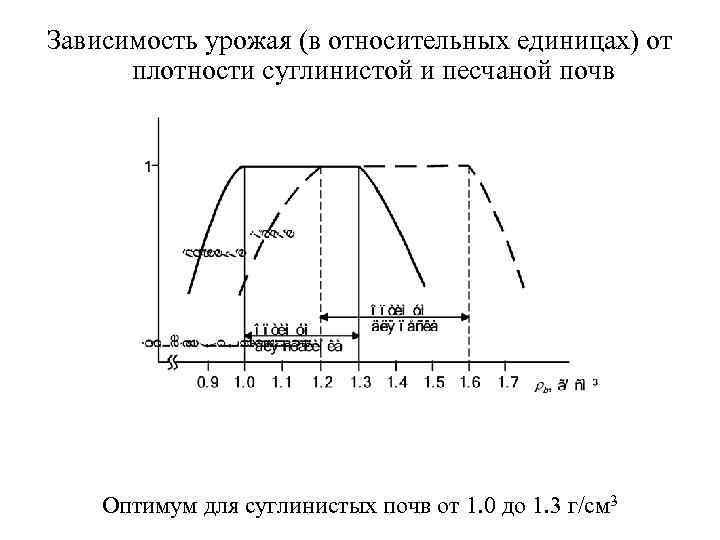 Зависимость урожая (в относительных единицах) от  плотности суглинистой и песчаной почв