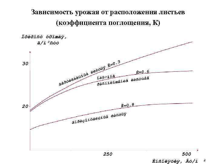 Зависимость урожая от расположения листьев  (коэффициента поглощения, К)
