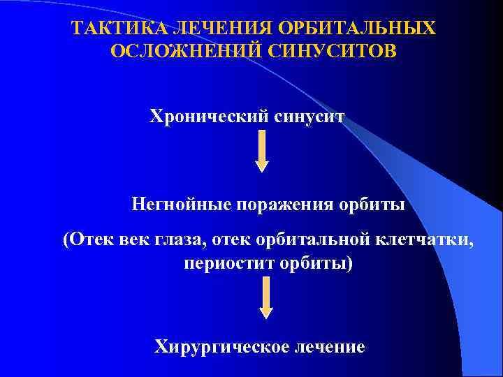 ТАКТИКА ЛЕЧЕНИЯ ОРБИТАЛЬНЫХ  ОСЛОЖНЕНИЙ СИНУСИТОВ  Хронический синусит  Негнойные поражения орбиты (Отек
