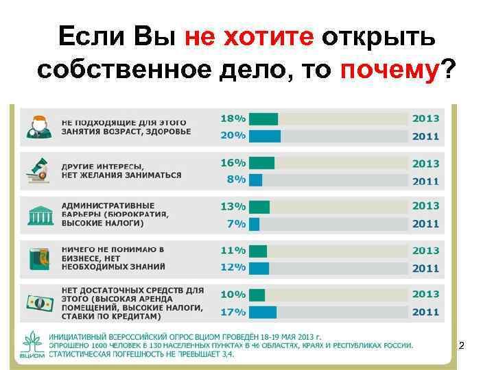 Отношение не хотите открыть у Если Вы к предпринимателям россиян с постепенно улучшается собственное