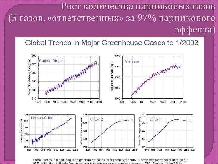 Рост количества парниковых газов (5 газов,  «ответственных» за 97% парникового