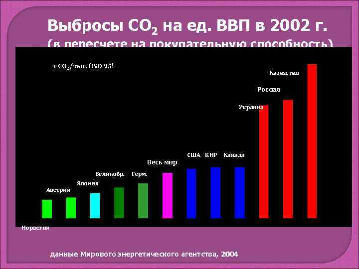 Выбросы СО 2 на ед. ВВП в 2002 г.   (в
